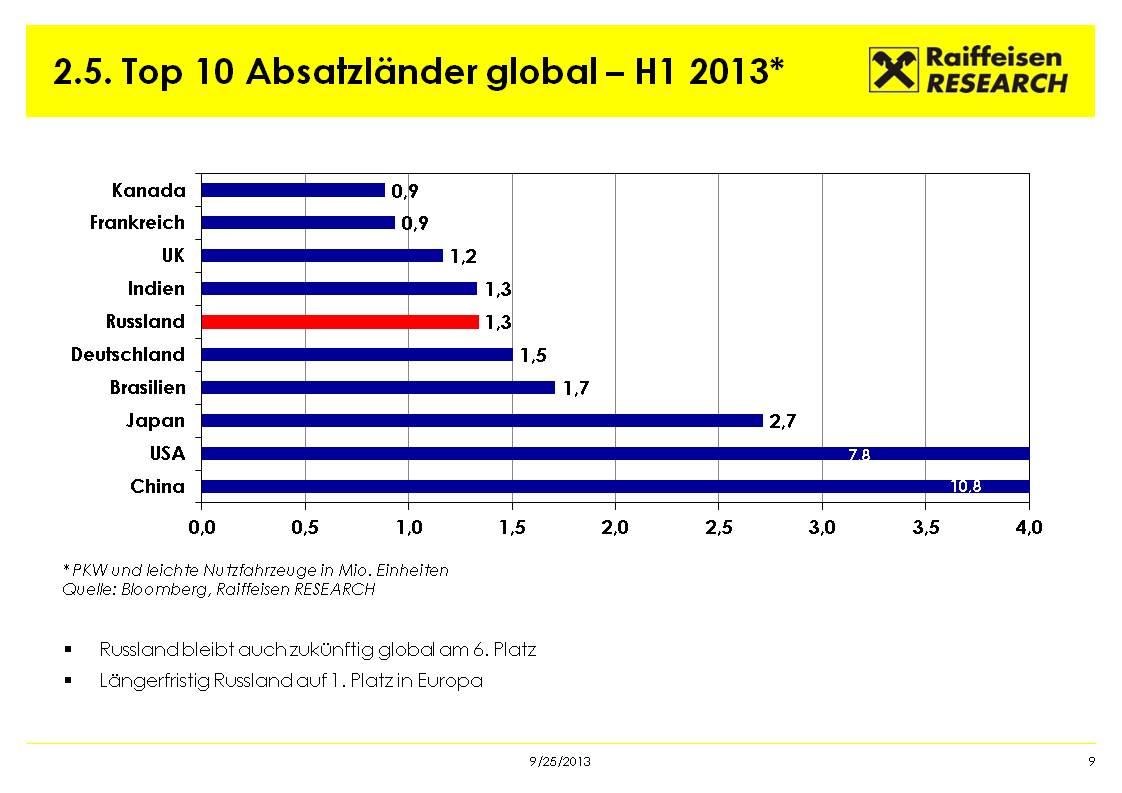 Die wichtigsten Absatzländer im Automobil-Markt