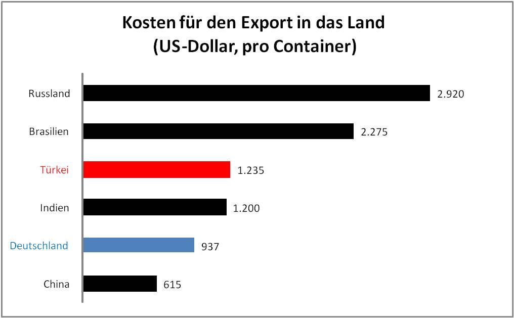 Kosten für den Export in das Land
