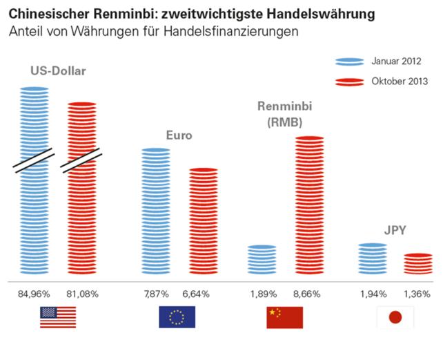 Der Renminbi ist bereits zur zweitwichtigsten Handelswährung aufgestiegen.