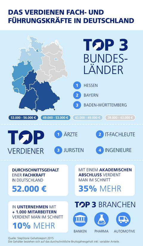 In Hessen verdienen Führungskräfte am besten.