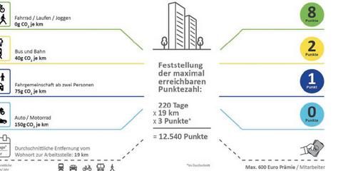 Ökoprämie für Mitarbeiter: Ein ausgetüfteltes Punktesystem bewertet die genutzten Verkehrsmittel.