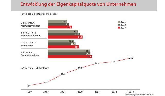 Aufsteigender Ast: Die Eigenkapitalquote mittelständischer Unternehmen erhöht sich von Jahr zu Jahr.