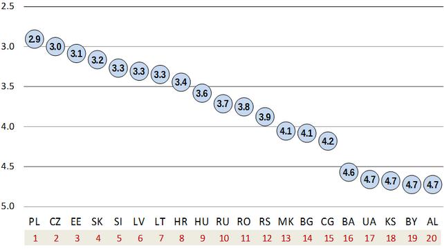Attraktivität als Investitionsstandort, Durchschnitt der Wertungen aus den 16 teilnehmenden Ländern, (1=sehr attraktiv … 6= nicht attraktiv)