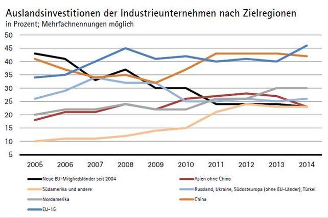 Investitionen Ausland Zielregionen