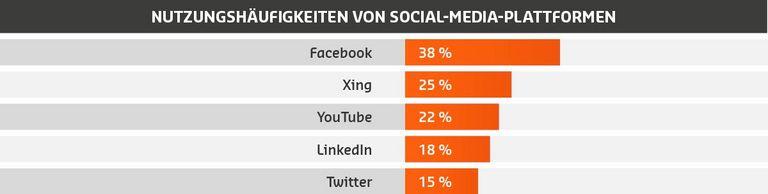 """Die im Auftrag von Saxoprint erstellte """"Marketingstudie im deutschen Mittelstand"""" zeigt, welchen Stellenwert Social Media für den Bereich Online-Marketing in technisch orientierten Betrieben hat. Fotoquelle: Saxoprint"""
