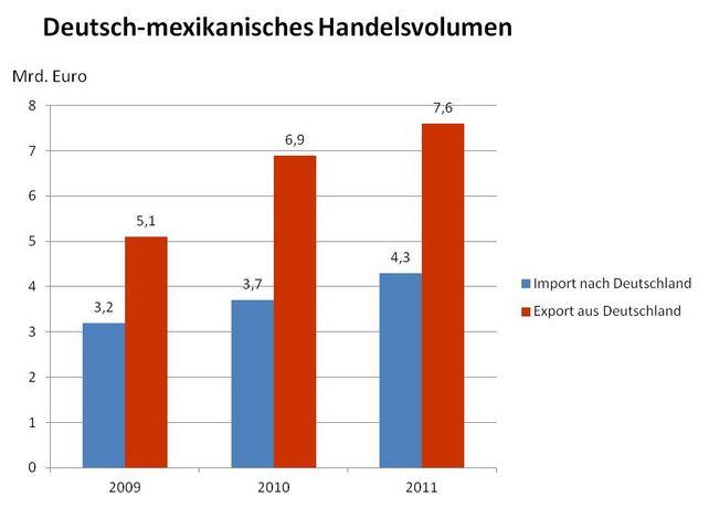 Deutsch-indonesisches Handelsvolumen