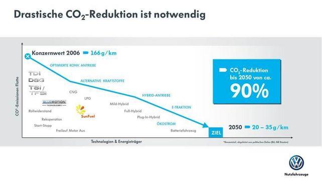 Nutzfahrzeuge: Immer weniger Emissionen durch Transporter.