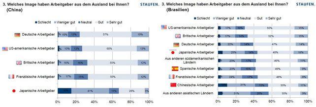 Während in China deutsche Unternehmen das beste Image genießen, liegen in Brasilien US-amerikanische und britische Unternehmen vorne. Doch auch in Brasilien genießen deutsche Unternehmen unter Fachkräften grundsätzlich ein sehr positives Image.