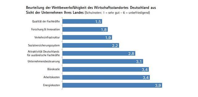 Die Qualität der heimischen Fachkräfte ist der Top-Standortfaktor für Deutschland.
