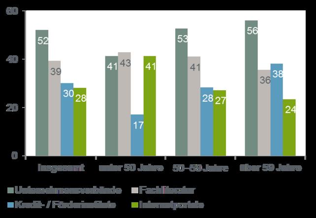 Quelle: Creditreform/KfW-Befragung zur Unternehmensnachfolge