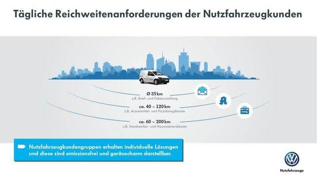 Nutzfahrzeuge: Unterschiedeliche Reichweiten sind gefordert.
