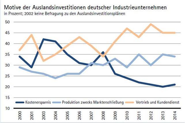 Motive Auslandsinvestitionen Unternehmen