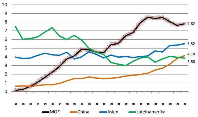 Anteil an den deutschen Auslandsinvestitionen (Anteil am Bestand zum Jahresende in Prozent), MOE: Neue EU-Mitgliedsstaaten 2004-2014 und westliche Balkanländer.  China: inkl. Hongkong.  Asien: ohne China.  Lateinamerika: Mittel- und Südamerika.