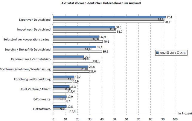 Mehr als 92 Prozent der deutschen Unternehmen versenden ihre Produkte und Dienstleistungen vom Heimatstandort zu Kunden weltweit.