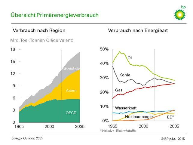 Energieverbrauch Regionen
