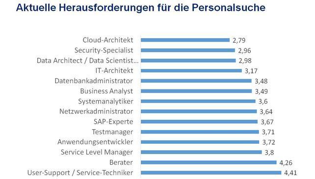 IT-Skills: Je geringer die Zahl zwischen 1 - 6 desto schwieriger ist es Fachkräfte für die Digitalisierung zu finden.