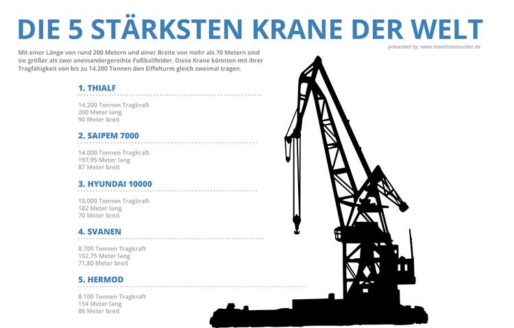 Die Daten stammen vom Online-Marktplatz Maschinensucher.de.